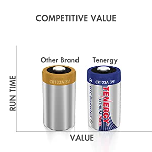 Competitive value when compared to other brands