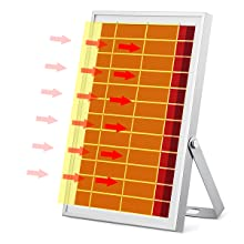 high effective solar panel