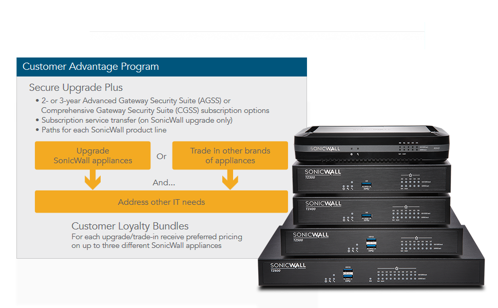 Amazon Com Sonicwall Nsa 4600 Network Security Firewall