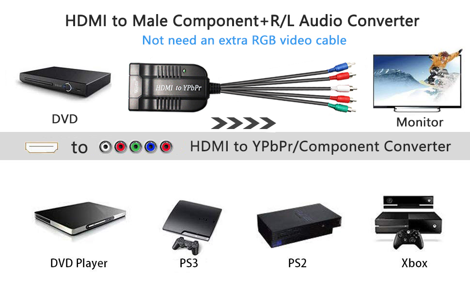 It could convert complete HDMI into male component YPbPr video and R/L audio output;