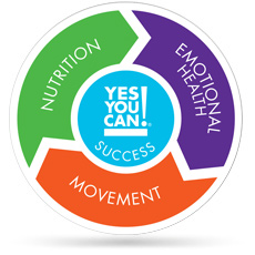 Yes You Can! Pillars