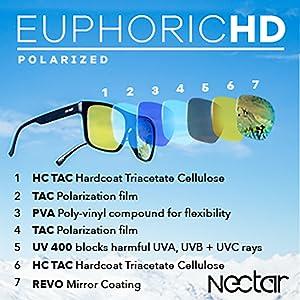 d6ec5be5de Amazon.com  NECTAR Round Eye Polarized Sunglasses for Men   Women ...