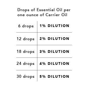 Dilution Chart