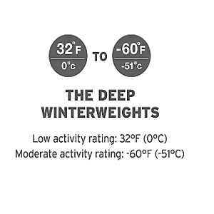Eddie Bauer Deep Winterweight Moderate Activity Ratings