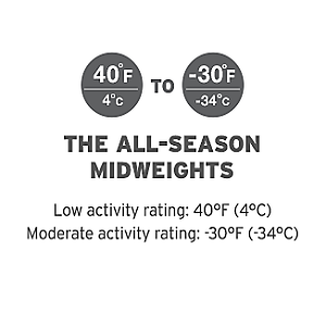 Eddie Bauer All Season Midweight Moderate Activity Ratings