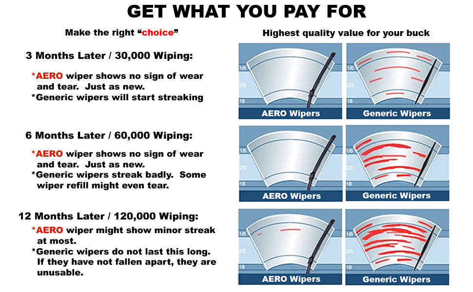 AERO Wiper Lifespan