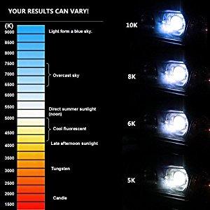 Premium D3C D3S D3R 6000K Super White Xenon HID Bulbs Replace Factory Pair 2pcs