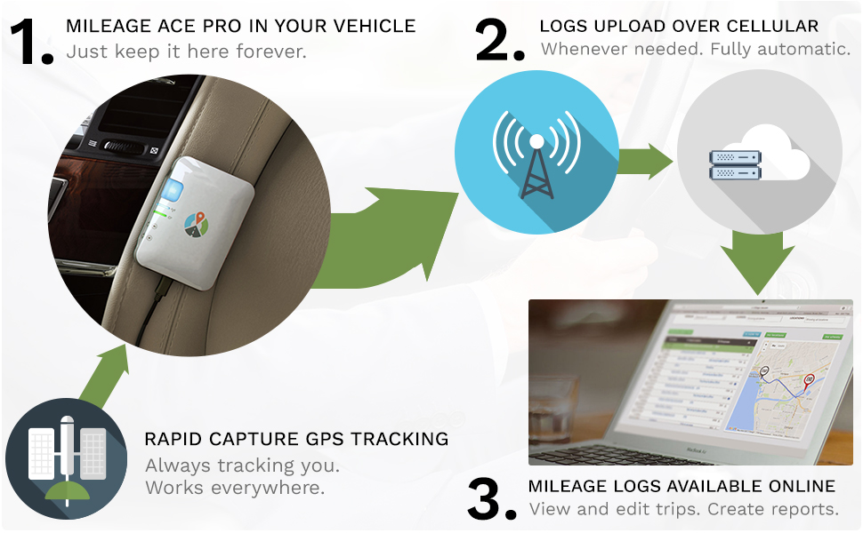 amazon com mileage ace pro trusted gps mileage tracker with