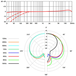 X1 S Frequency Response