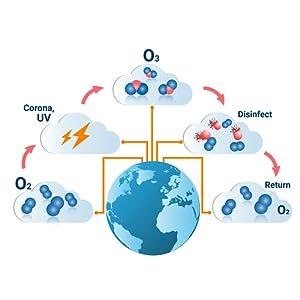 Eco Washer Life Cycle