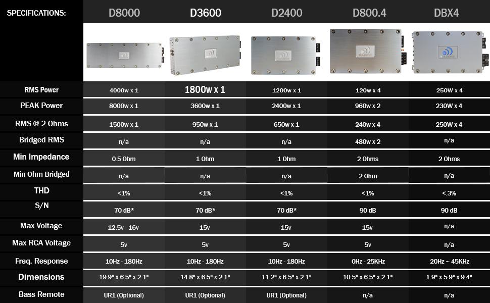 massive audio d3600 car audio 3 600 watt d. Black Bedroom Furniture Sets. Home Design Ideas