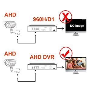 Please make sure your DVR support AHD 1080N/1080P resolution.