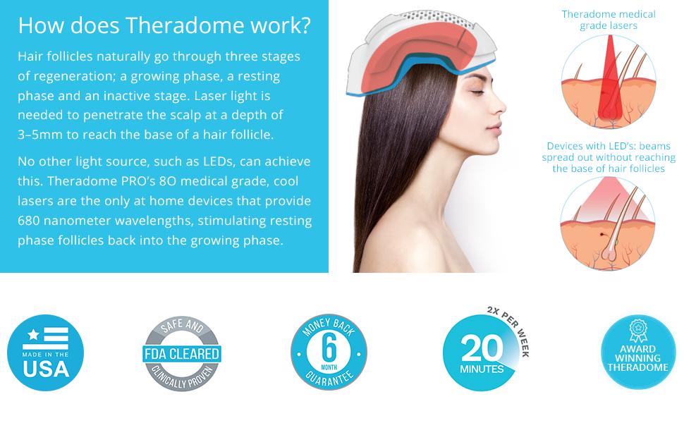 Theradome PRO laser hair growth helmet loss treatment regrowth