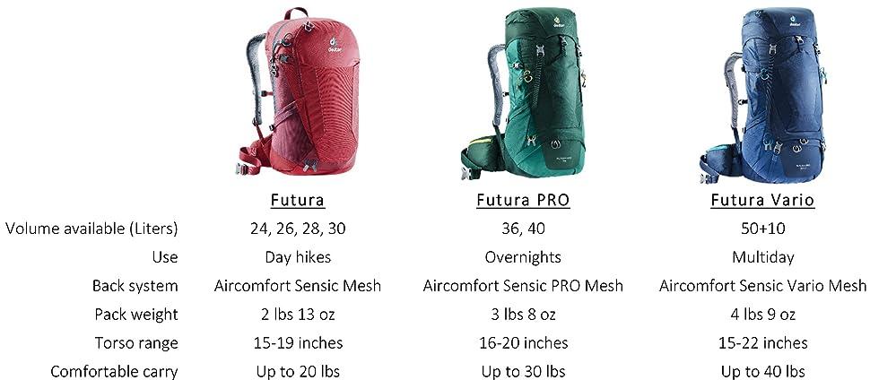 Deuter Futura 28 Backpacks 30 liters Granite Black and