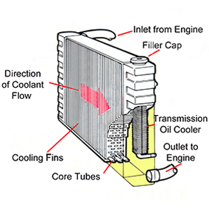 Excellent Complete Radiator For Gmc Chevy Blazer S10 Jimmy Sonoma Hombre Wiring Digital Resources Sapredefiancerspsorg