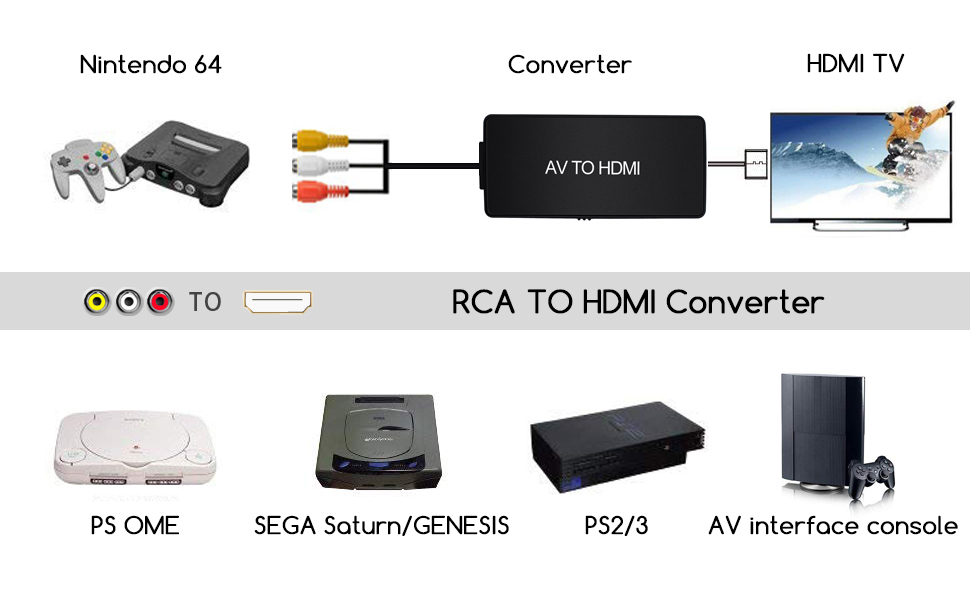 Composite to HDMI Converter, Nintendo 64 to HDMI, AV to HDMI Support 1080P  with Power Adapter, RCA to HDMI for PS One, PS2, PS3, Nintendo 64, WII, WII