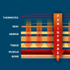 thermotex, heating pad, far infrared, technology, skin, dermis, tissue, muscle, bone