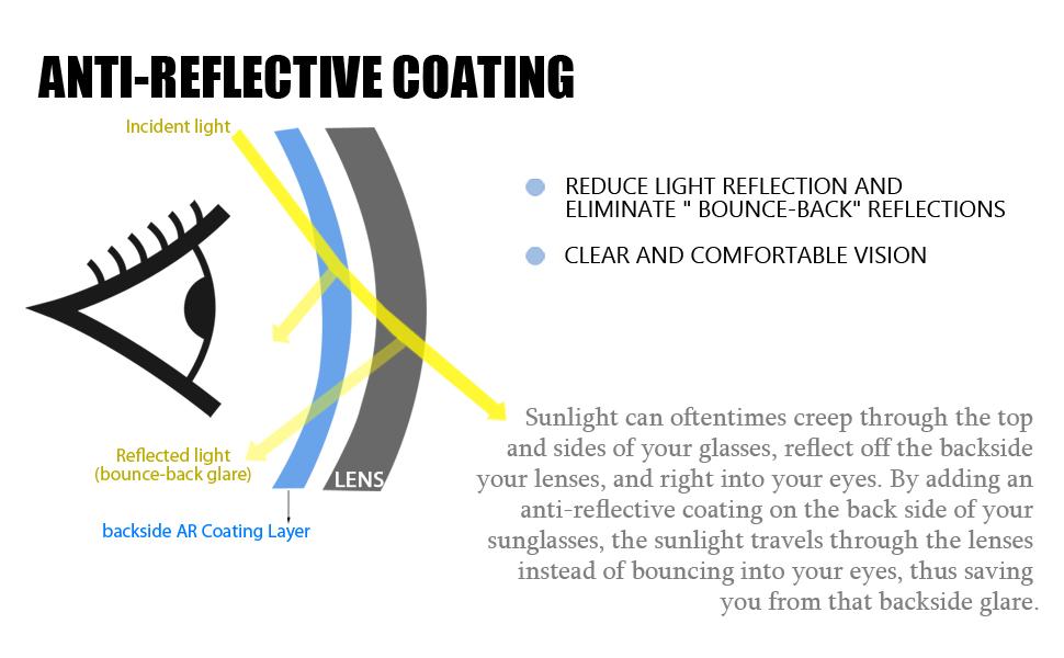 anti reflective coating