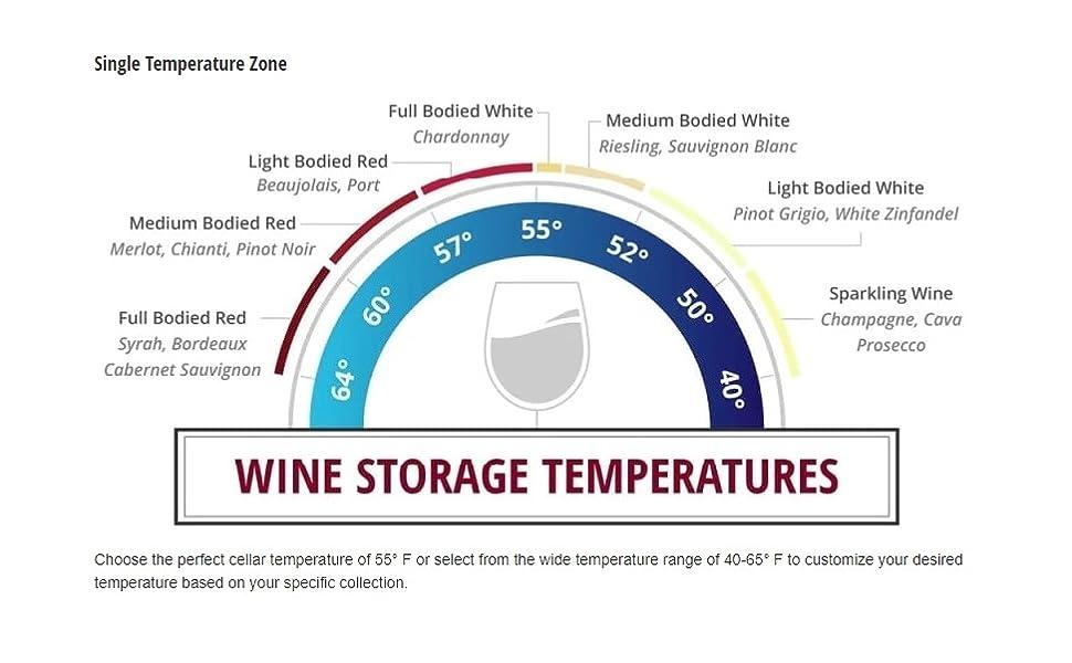 Wine Storage Temperatures for under-counter wine fridges