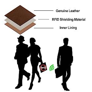 RFID Wallet Shiedling