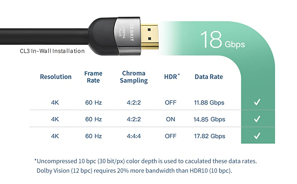 HDMI Cable, 4K, 60Hz, HDR, 4:4:4, HDCP 2.2, Dolby Vision, ARC, CL3, In-Wall