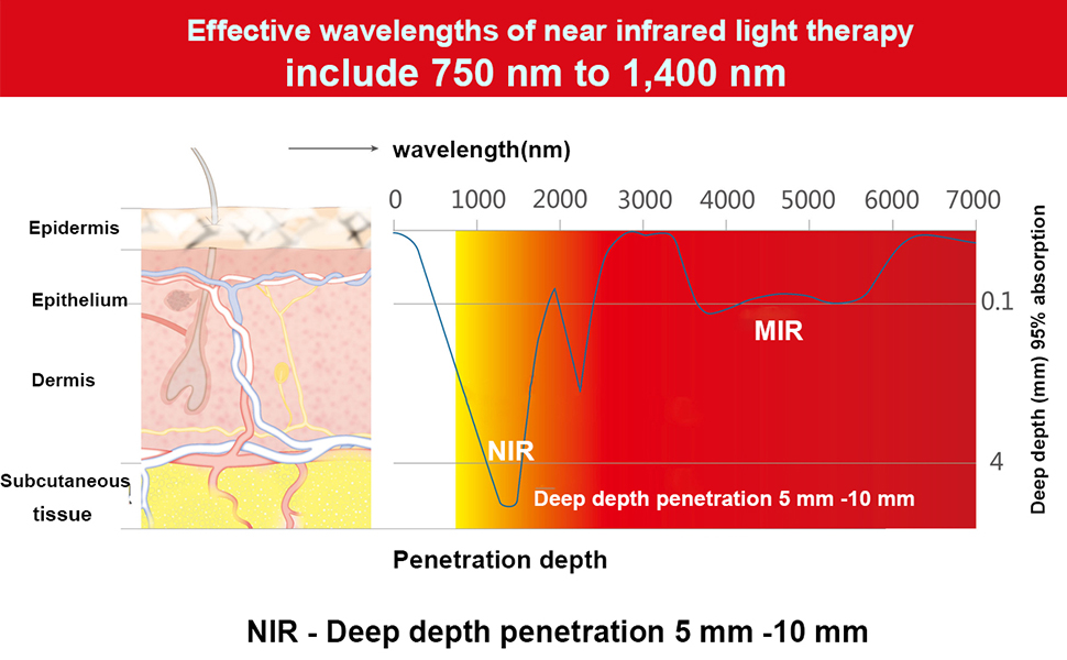 What is Infrared Light and How Does it Relieve Pain