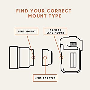 Find your lens and camera mount