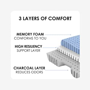 three layers of comfort the first layer is memory foam, high resilency, charcoal layers