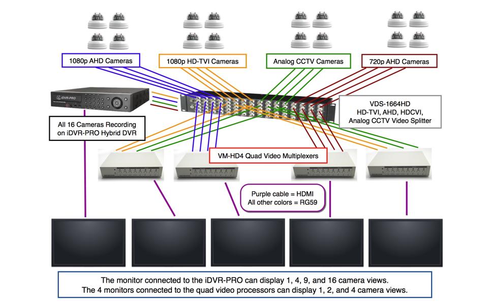 example installation diagram
