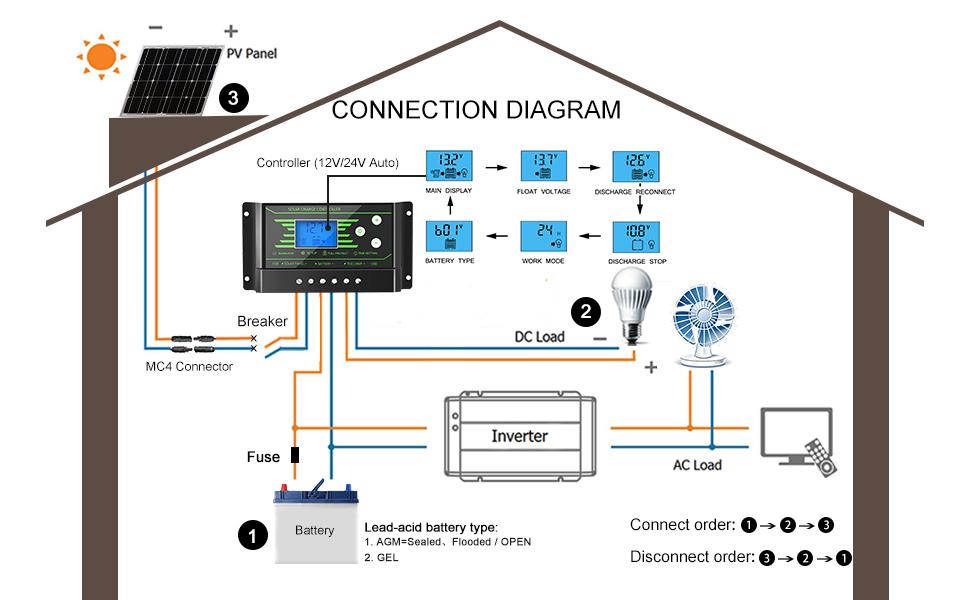 20A Solar Charge Controller PWM 12V 24V Backlit LCD 20 amp Solar Regulator  Controller with Dual USB 5V Charger Z20
