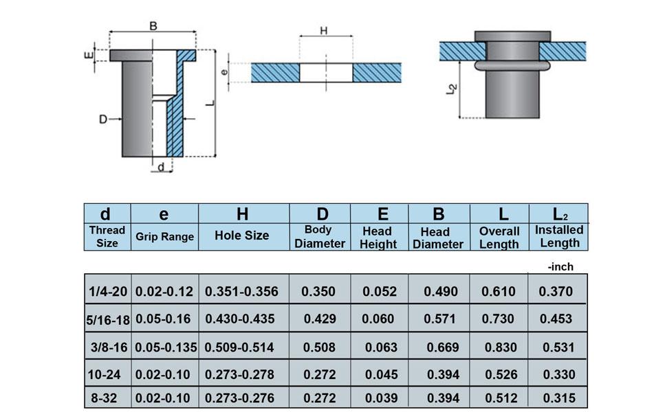 Amazon Com Stainless Steel Rivet Nuts Threaded Insert Nutsert Rivnuts 5 Sizes 8 32 10 24 1 4 20 5 16 18 3 8 16 Home Improvement