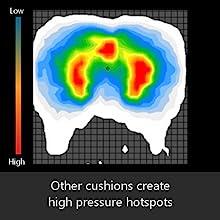 Foam cushions create pressure hotspots