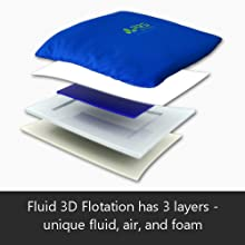PURAP cushion fluid 3D Flotation layers
