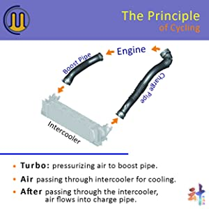 The Intake Turbo which pressurizing air to boost pipe.