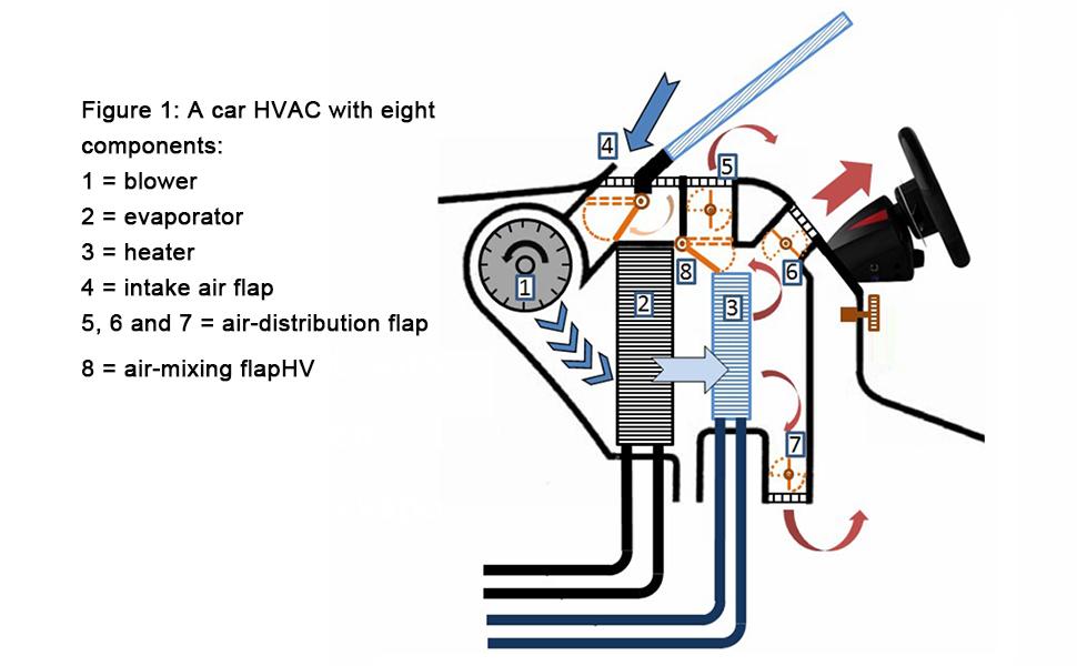 HVAC Heater Blend Door Actuator-Temperature Blend Door Actuator MOTORCRAFT