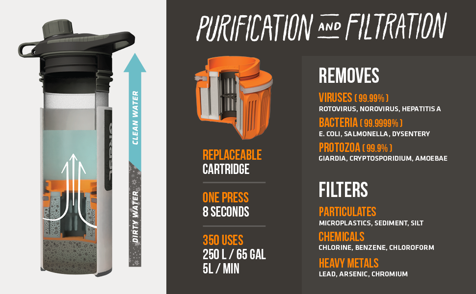 Grayl purification and filtration.