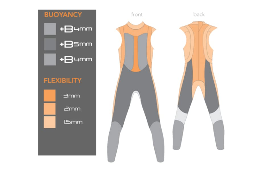 Buoyancy Profile