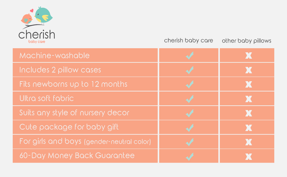 Cherish baby care flat head pillow competitors comparison table