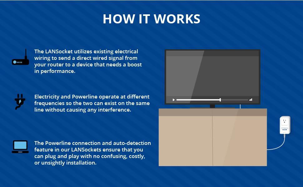 Extollo Gigabit Ethernet Powerline Adapter LANSocket 1500 HomePlug AV2000  MIMO Kit