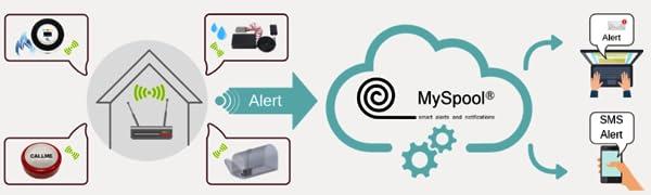 MySpool Alerts, smart notifications, text message, sms alarm