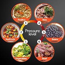 6 level pressure