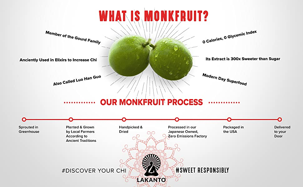 Lakanto Monk Fruit Process is Zero Calorie, zero glycemic, all natural, and sugar free.