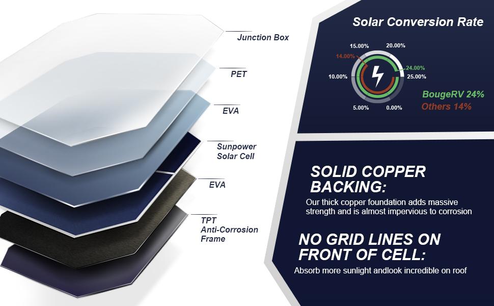 SUNPOWER Solar cell