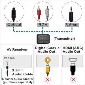 Amazon.com: Auriculares de TV inalámbricos con transmisor ...