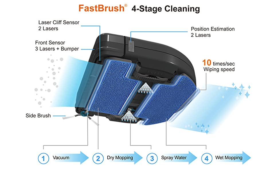 FastBrush 4-Stage Cleaning