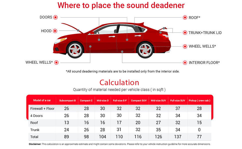 Places to apply sound-deadening material