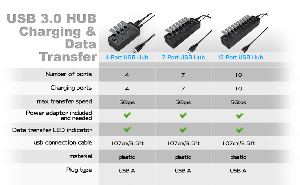 USB 3.0 HUB Charging and Data Transfer