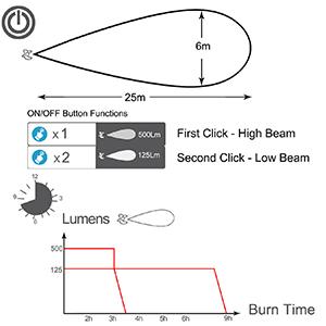 light beam range
