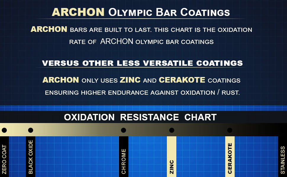 Olympic Bar | Weight Bar | Olympic Lifting Barbell | Crossfit Lifting Bar | Exercise Equipment