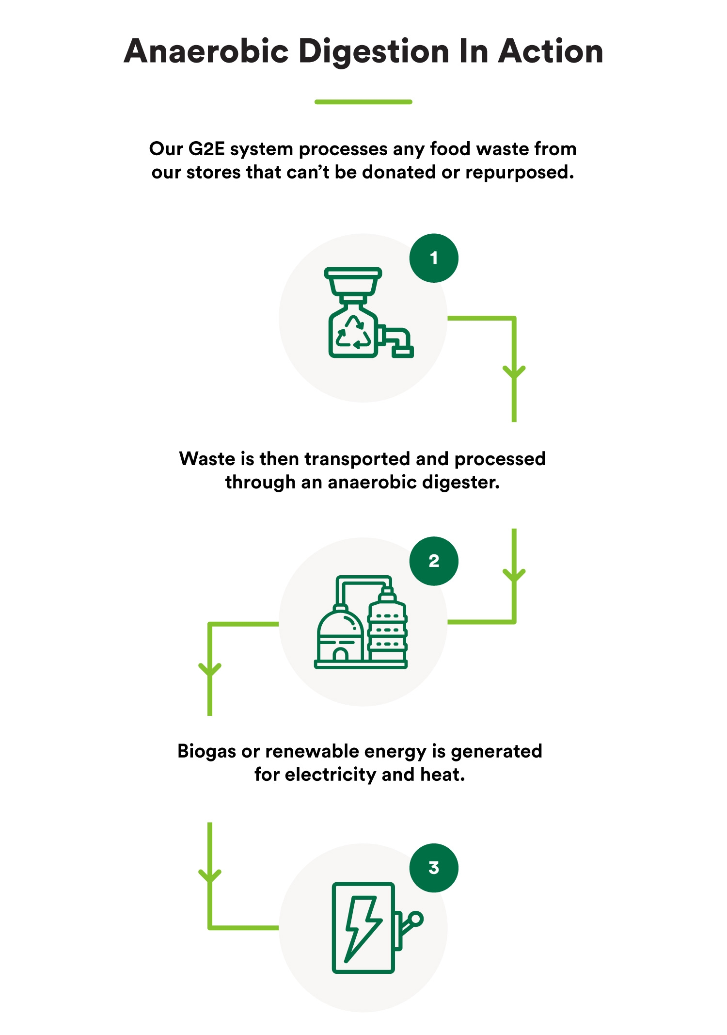 anaerobic digestion infographic: (1) Our G2E system processes food waste from whole foods market (2) Waste is transported to anaerobic digester (3) Biogas is generated